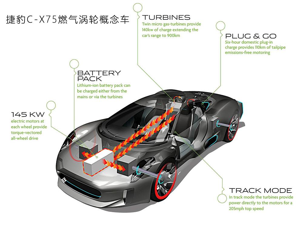 Jaguar-C-X75_Concept-2010-1600-45.jpg